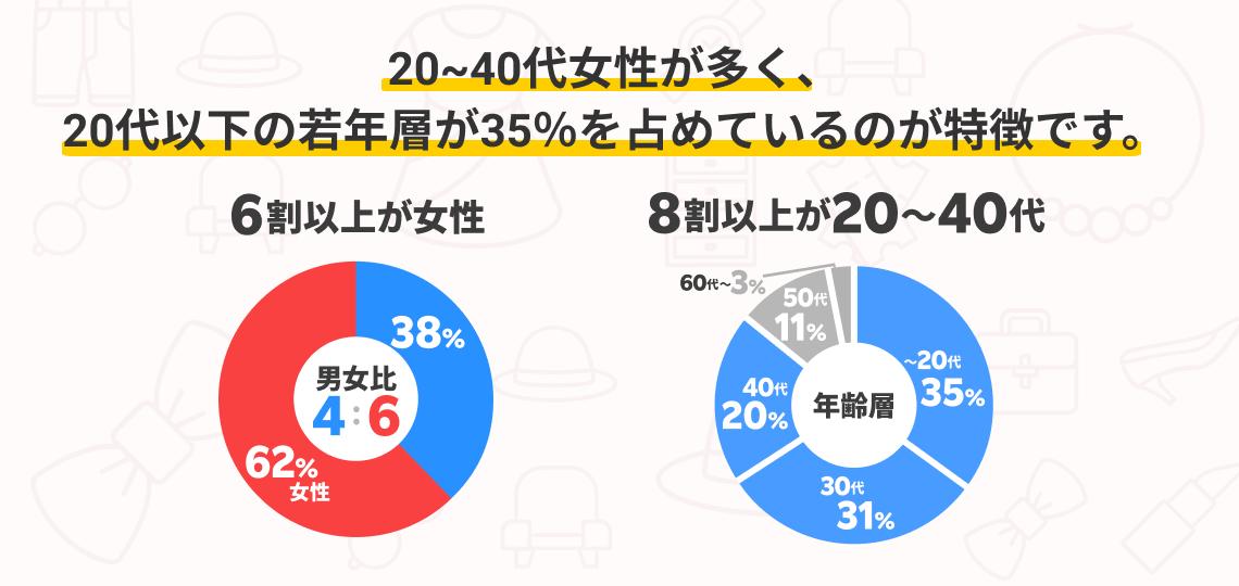 20ー40代女性を中心に、幅広い層のユーザーが利用